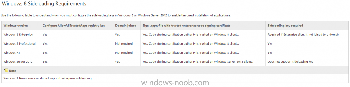 Windows 8 SideLoading Requirements.png