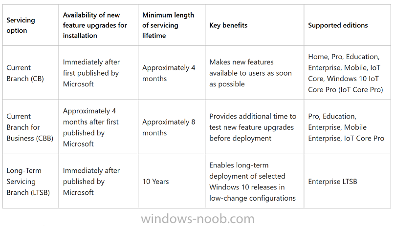 Windows 10 servicing options.png
