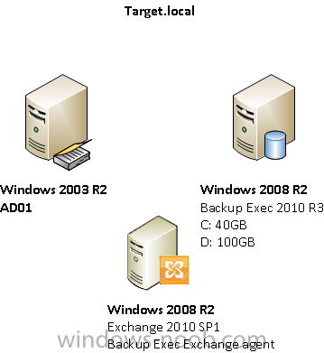 How to configure backup to disk in symantec backup exec 2010 youtube.