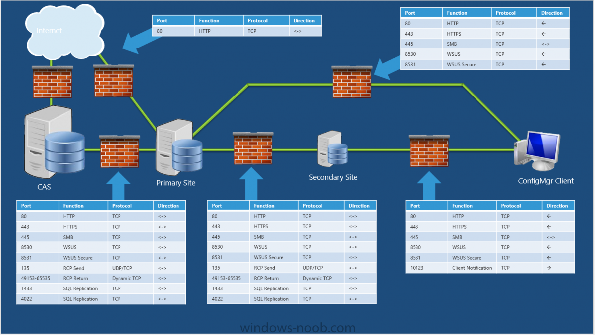 typical wireless home network server diagram sccm 2012 hierarchy ports required configuration manager #10