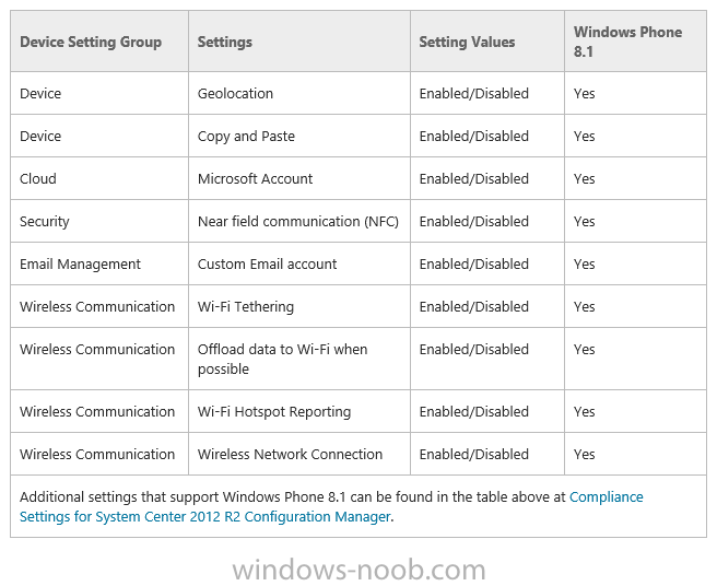 how to connect configuration manager to windows intune