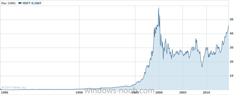 Microsoft stock price.png